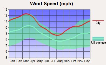 Virginia Beach, Virginia wind speed