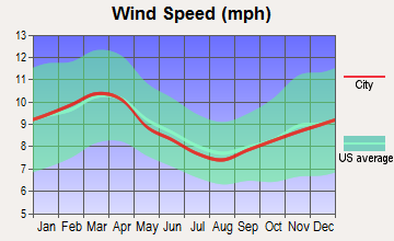 Williamsburg, Virginia wind speed