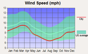 Wolf Trap, Virginia wind speed