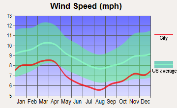 Appomattox, Virginia wind speed