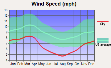 Cedar Bluff, Virginia wind speed