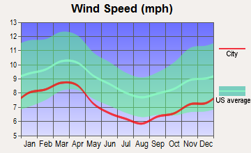 Chase City, Virginia wind speed