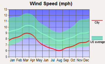 Danville, Virginia wind speed