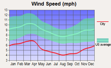 Ewing, Virginia wind speed