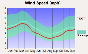 Fredericksburg, Virginia wind speed