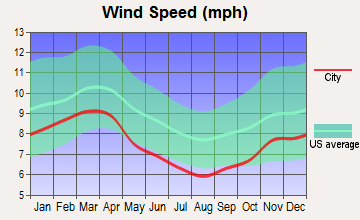 Hamilton, Virginia wind speed