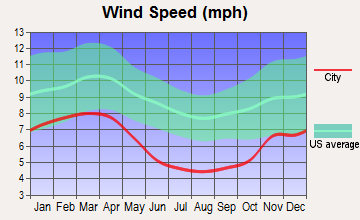 Harrisonburg, Virginia wind speed