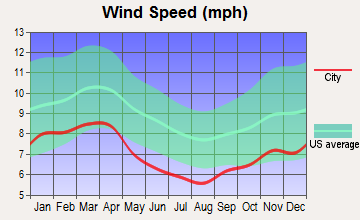 Lynchburg, Virginia wind speed