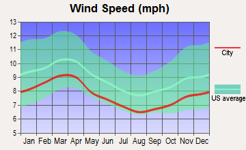 Petersburg, Virginia wind speed