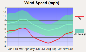 Richlands, Virginia wind speed