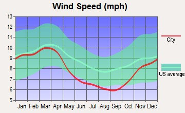 Roanoke, Virginia wind speed