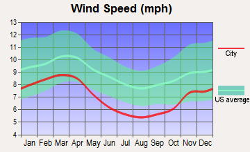 Shenandoah, Virginia wind speed