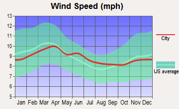 Green Acres, Washington wind speed