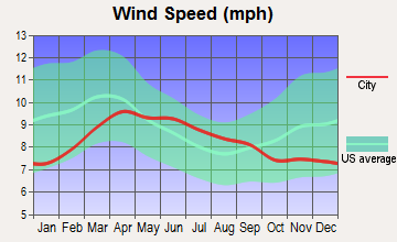 Highland, Washington wind speed