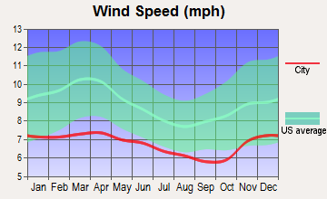 Montesano, Washington wind speed