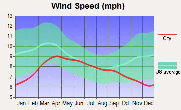 Moses Lake, Washington wind speed