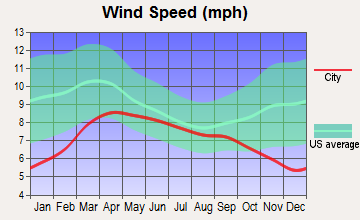 West Wenatchee, Washington wind speed