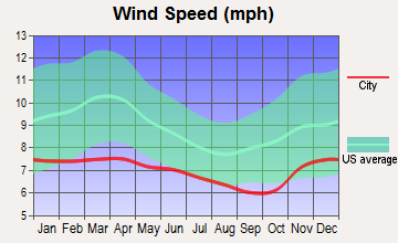 Aberdeen, Washington wind speed