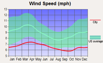 Upper Skagit, Washington wind speed