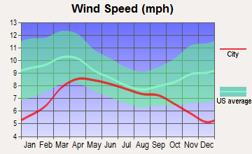 Northwest Yakima, Washington wind speed