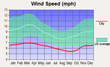 Peaceful Valley, Washington wind speed