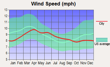 Pomeroy, Washington wind speed