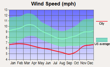 Port Angeles, Washington wind speed