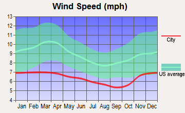 Port Townsend, Washington wind speed