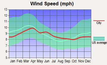 Pullman, Washington wind speed