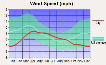 Richland, Washington wind speed