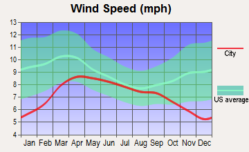Satus, Washington wind speed