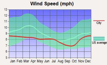 South Bend, Washington wind speed