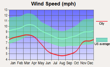 Rivesville, West Virginia wind speed