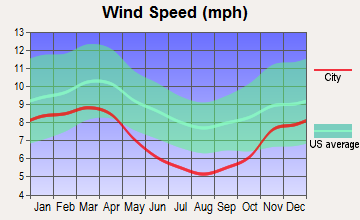 Sistersville, West Virginia wind speed