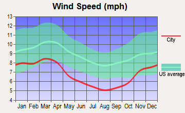 Williamstown, West Virginia wind speed