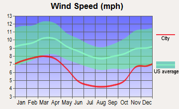 Whitehall, West Virginia wind speed