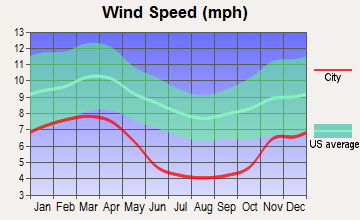 Clarksburg, West Virginia wind speed