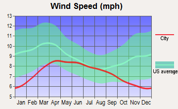 Big Bear Lake, California wind speed