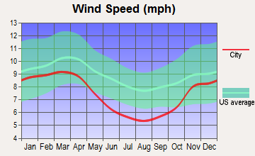 Granville, West Virginia wind speed