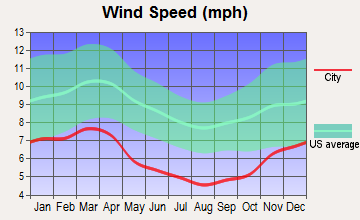 Hurricane, West Virginia wind speed