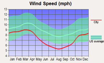 Paden City, West Virginia wind speed