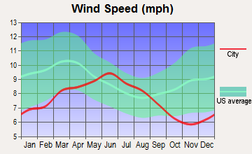 Burlingame, California wind speed
