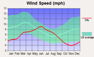 East Colusa, California wind speed
