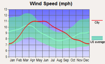 Death Valley, California wind speed