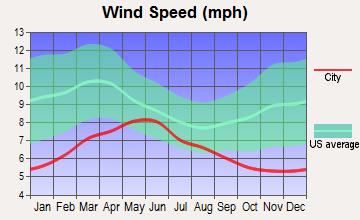 Coastal, California wind speed
