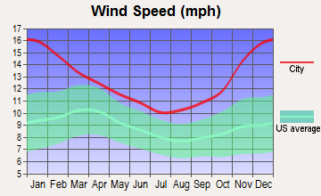 Casper, Wyoming wind speed