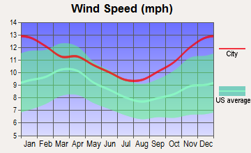 Cowley, Wyoming wind speed