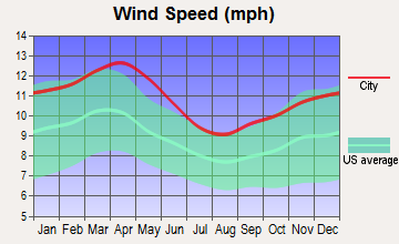 Fort Laramie, Wyoming wind speed