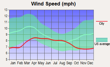 James Town, Wyoming wind speed