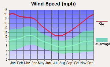 Laramie, Wyoming wind speed